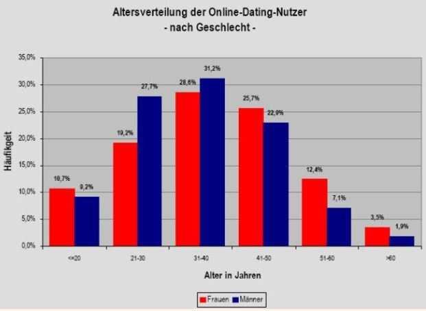 5 erste Online-Dating 36-jährige schöne Respektvoll